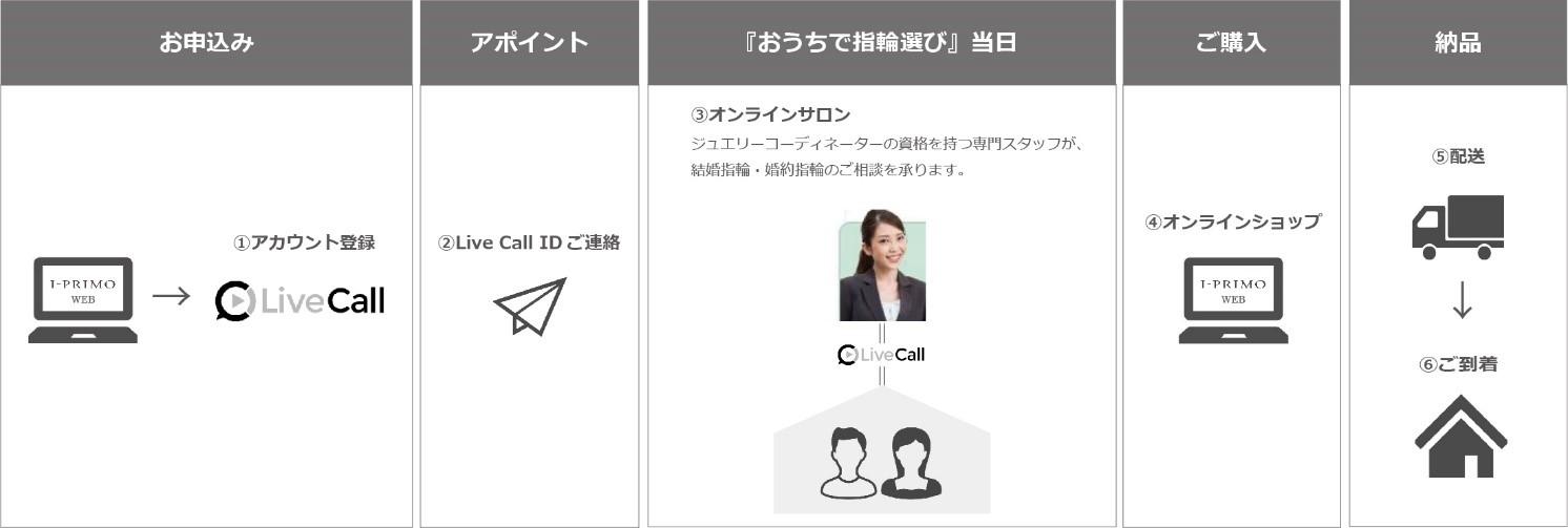 結婚指輪ブランドのアイプリモが『おうちで指輪選び』オンラインサロンをオープン